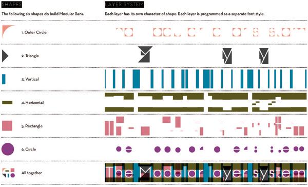 Modular letterwek-