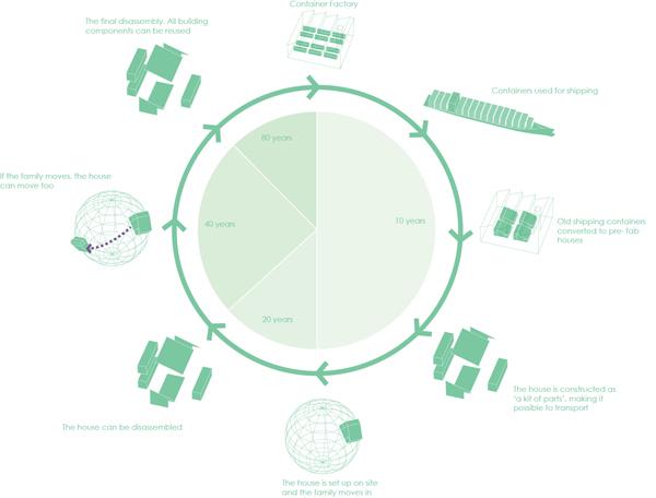 World Flex Home, ciclo de vida de los materiales, Arcgengy, 2012.