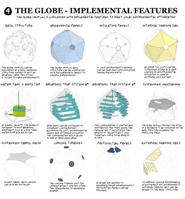 Globe-