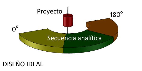 Apuntes para una metodología de diseño