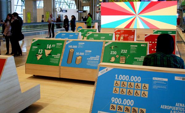 Travel it! Espacio interactivo para los aeropuertos españoles