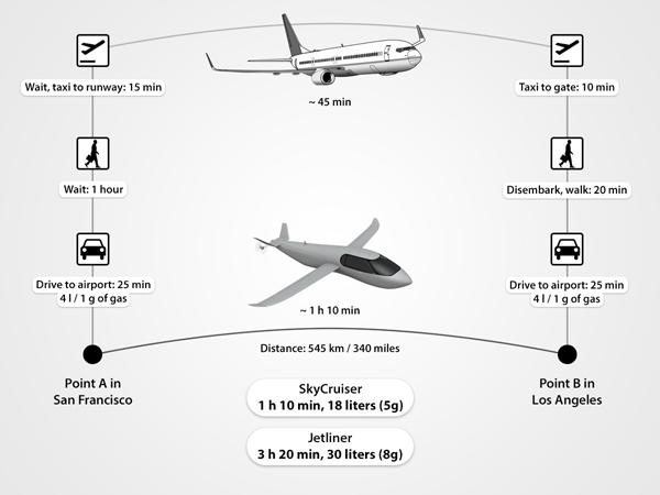 SkyCruiser, el vehículo híbrido de Krossblade