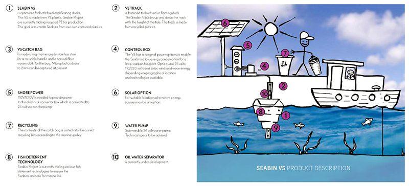 Seabin, de Pete Ceglinski Andrew Turton. Limpiar los océanos desde las costas