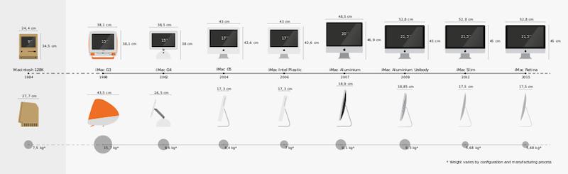 Mac Pro, un ordenador extremo y exclusivo