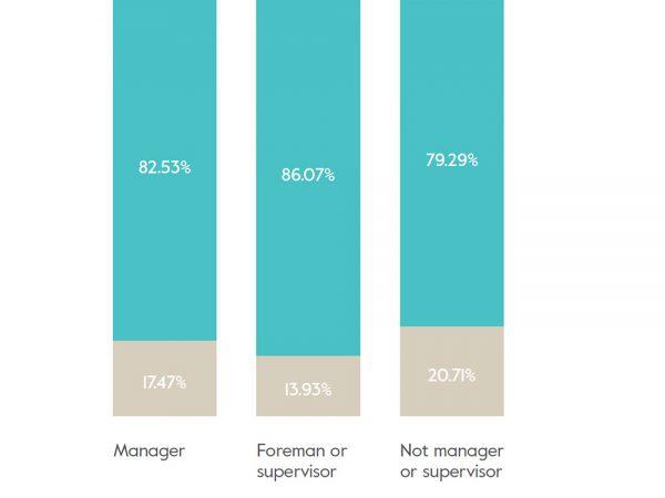 ¿Es el diseño una profesión sexista? Parece que sí