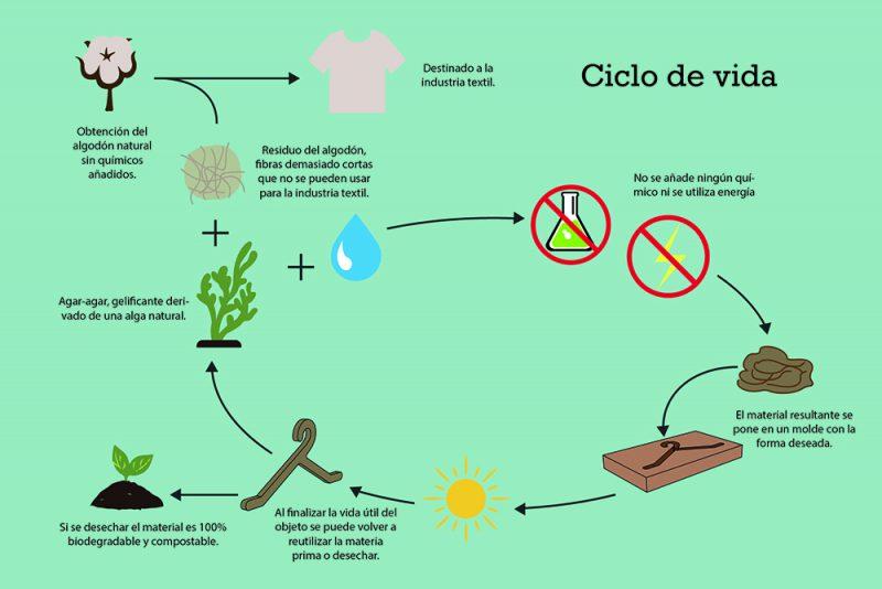 Organic Sling Bar, las perchas biodegradable de Josep Bastida