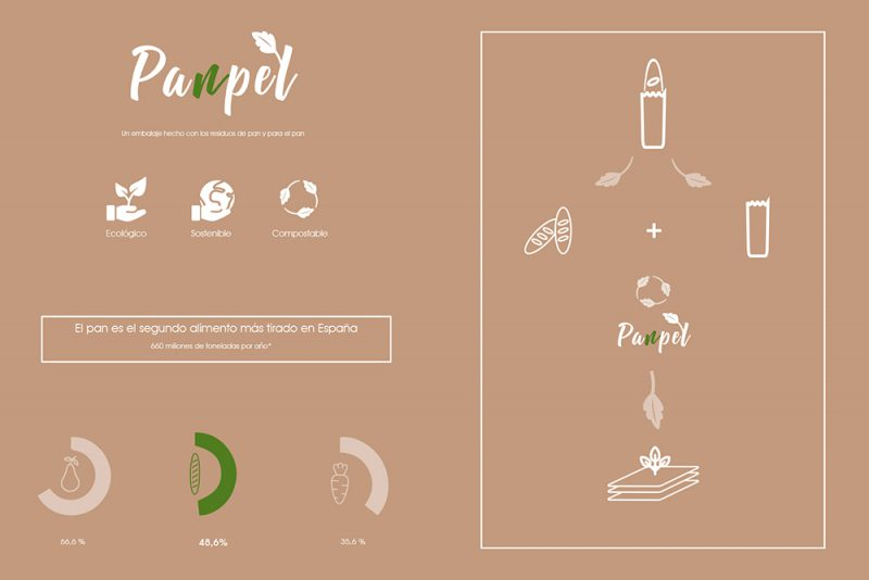 Pan pel, packaging biodegradable de Camila Morandi