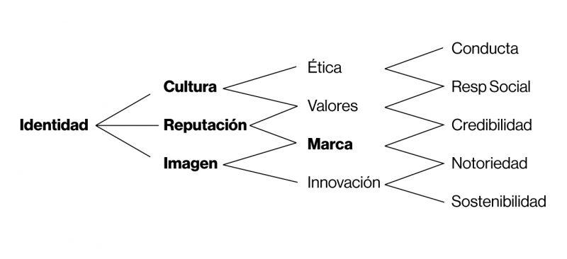 Semantograma a partir de la Identidad y de los conceptos esenciales para la gestión estratégica y comunicacional del DirCom.