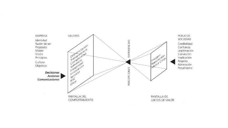 Sistema de los valores intangibles para la gestión corporativa.