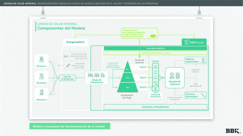 Diseño de servicios. Unidad de salud integral, de BBK