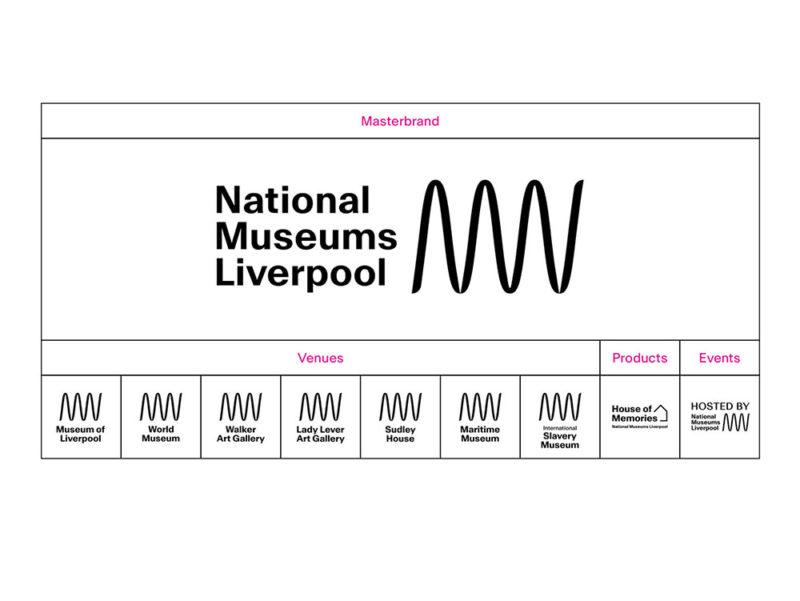 SomeOne y la nueva identidad del Museo Nacional de Liverpool